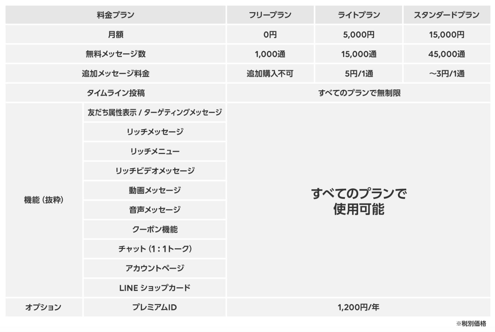 LINE@サービス統合および移行について